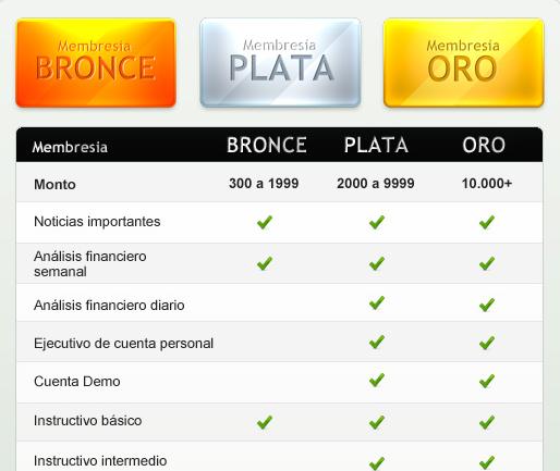 membresias_en_binarias