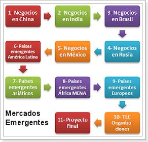 mercados_emergentes