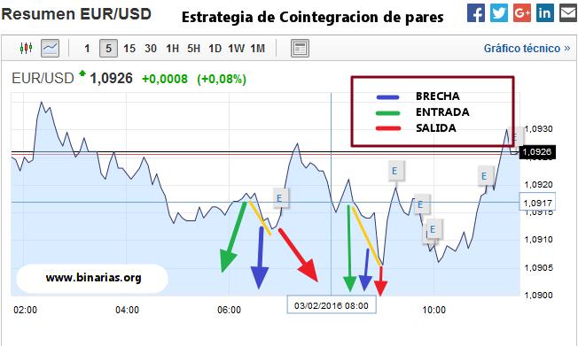 ejemplo_cointegracion_de_pares
